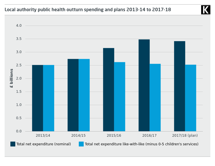 Local government spending on public health: death by a