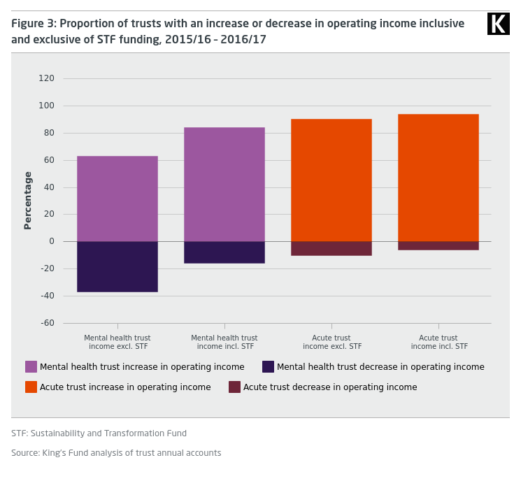 Funding and staffing of NHS mental health providers | The