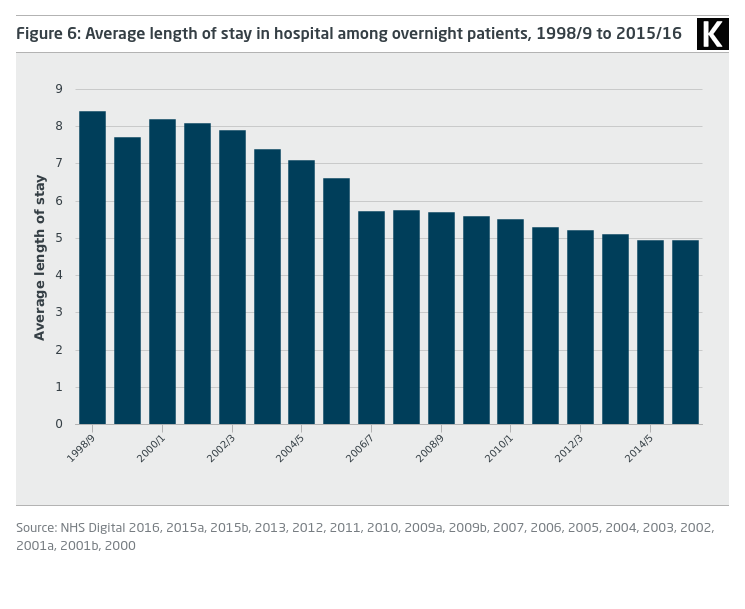 NHS hospital bed numbers | The King's Fund